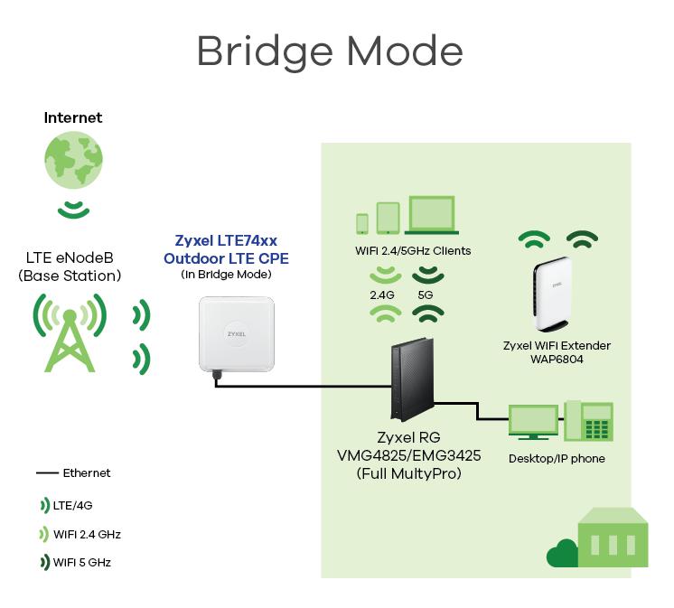 LTE-router-Diagram_Bridge