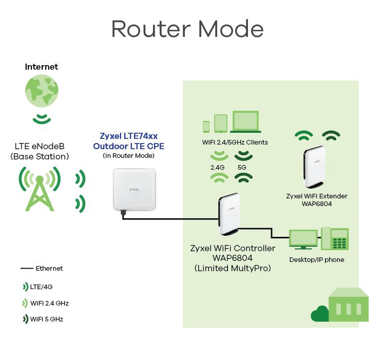 LTE-router-Diagram_router