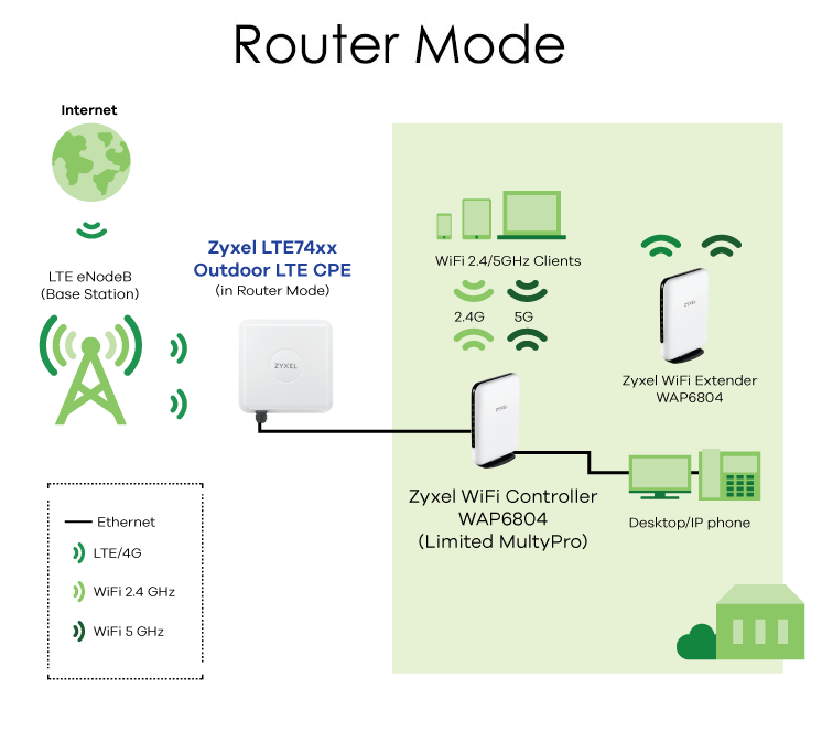 lte-diag_router_rev
